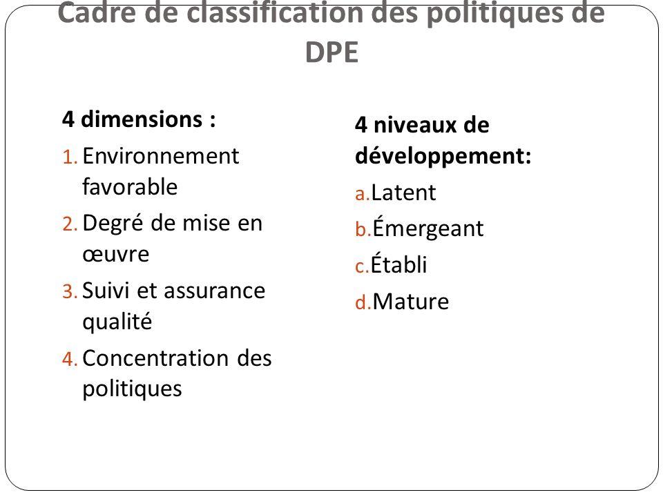 Cadre de classification des politiques de DPE 4 dimensions : 1. Environnement favorable 2. Degré de mise en œuvre 3. Suivi et assurance qualité 4. Con