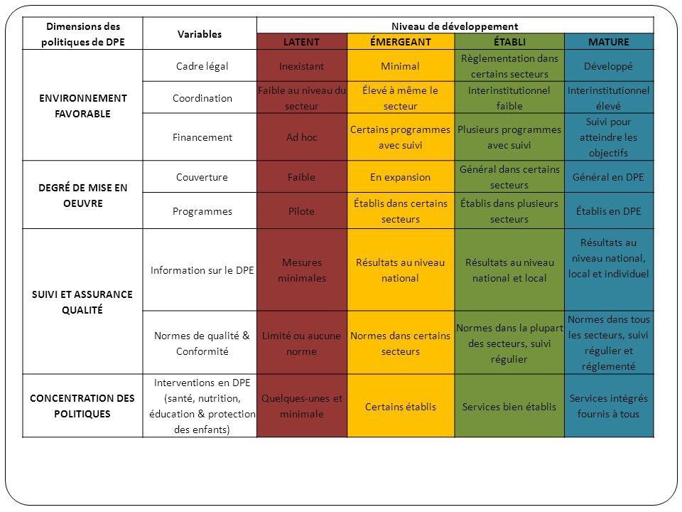 Dimensions des politiques de DPE Variables Niveau de développement LATENTÉMERGEANTÉTABLIMATURE ENVIRONNEMENT FAVORABLE Cadre légalInexistantMinimal Rè