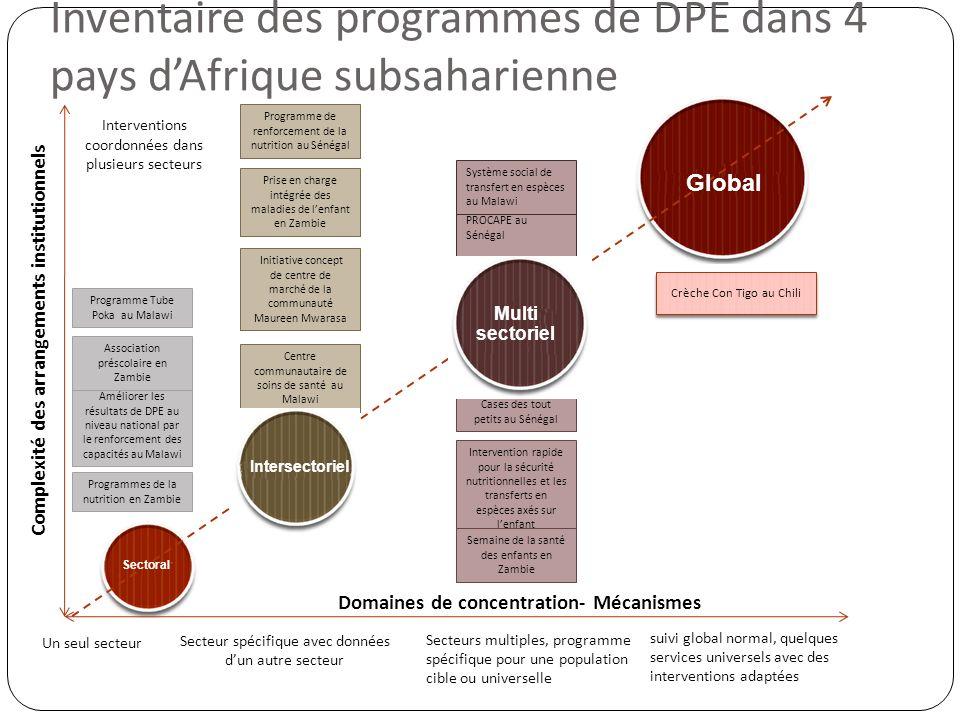 Un seul secteur Secteur spécifique avec données dun autre secteur Secteurs multiples, programme spécifique pour une population cible ou universelle su