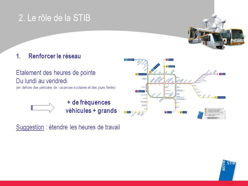 2. Le rôle de la STIB 1.Renforcer le réseau Etalement des heures de pointe Du lundi au vendredi (en dehors des périodes de vacances scolaires et des j