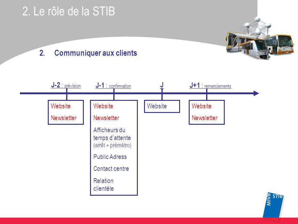 2. Le rôle de la STIB 2.Communiquer aux clients Website Newsletter Website Newsletter Afficheurs du temps dattente (arrêt + prémétro) Public Adress Co