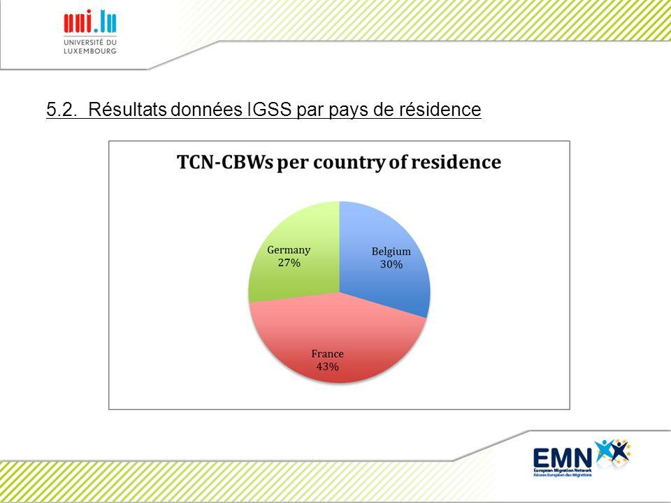 5.2. Résultats données IGSS par pays de résidence