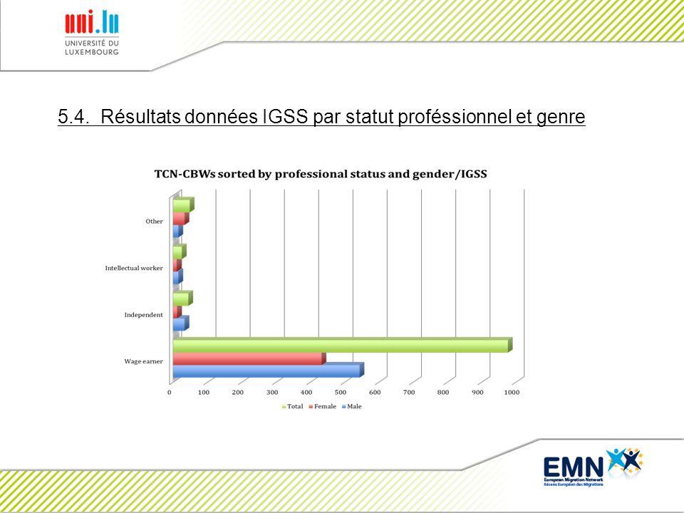 5.4. Résultats données IGSS par statut proféssionnel et genre