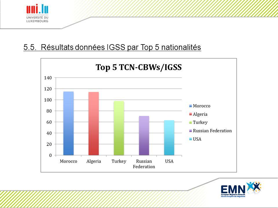 5.5. Résultats données IGSS par Top 5 nationalités