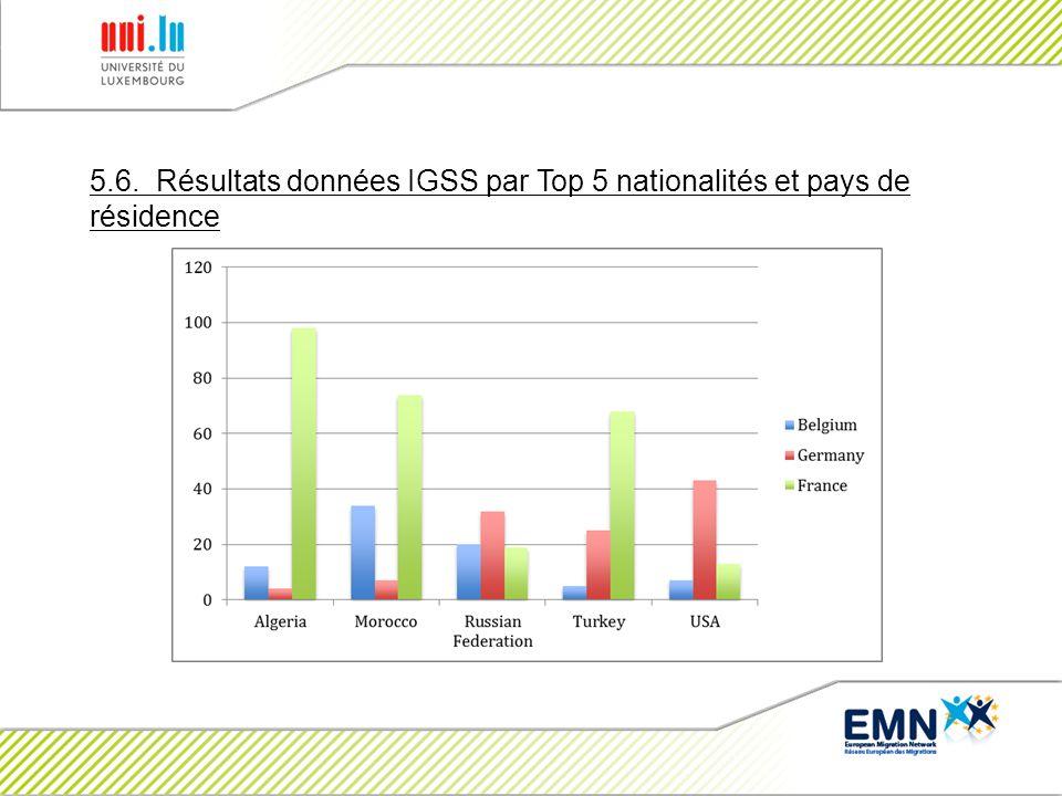 5.6. Résultats données IGSS par Top 5 nationalités et pays de résidence