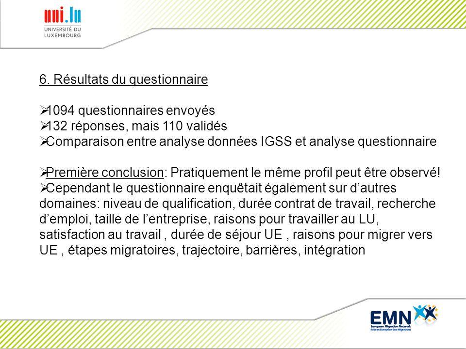 6. Résultats du questionnaire 1094 questionnaires envoyés 132 réponses, mais 110 validés Comparaison entre analyse données IGSS et analyse questionnai