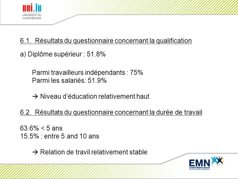 6.1. Résultats du questionnaire concernant la qualification a) Diplôme supérieur : 51.8% Parmi travailleurs indépendants : 75% Parmi les salariés: 51.