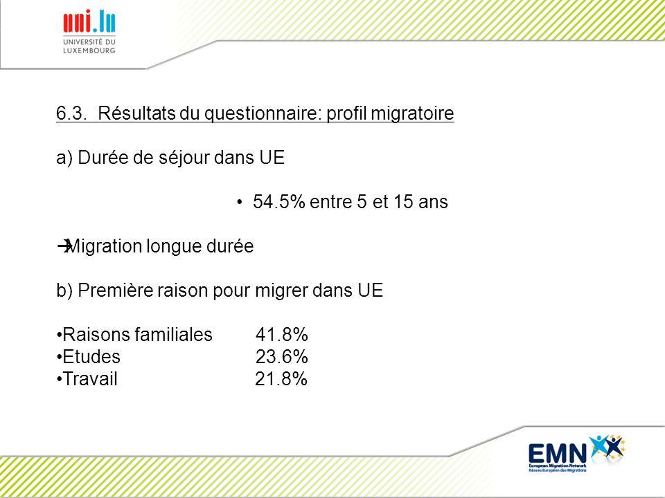 6.3. Résultats du questionnaire: profil migratoire a) Durée de séjour dans UE 54.5% entre 5 et 15 ans Migration longue durée b) Première raison pour m