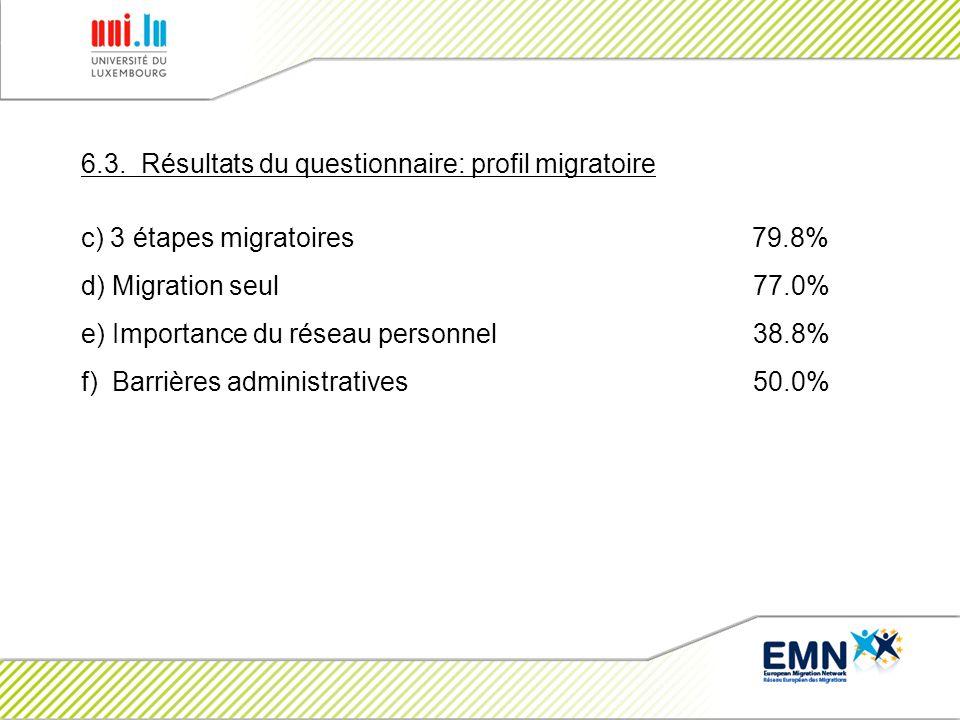 6.3. Résultats du questionnaire: profil migratoire c) 3 étapes migratoires 79.8% d) Migration seul 77.0% e) Importance du réseau personnel 38.8% f) Ba