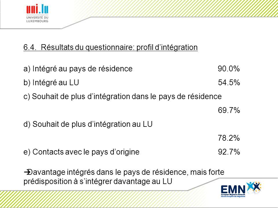 6.4. Résultats du questionnaire: profil dintégration a) Intégré au pays de résidence 90.0% b) Intégré au LU 54.5% c) Souhait de plus dintégration dans