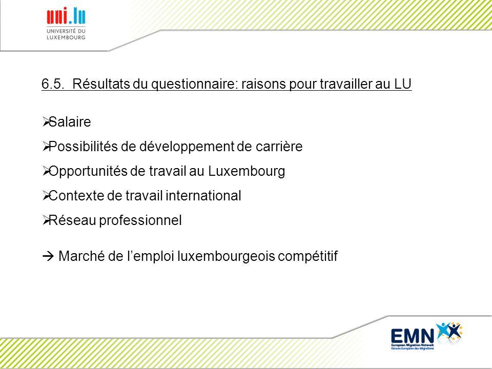 6.5. Résultats du questionnaire: raisons pour travailler au LU Salaire Possibilités de développement de carrière Opportunités de travail au Luxembourg
