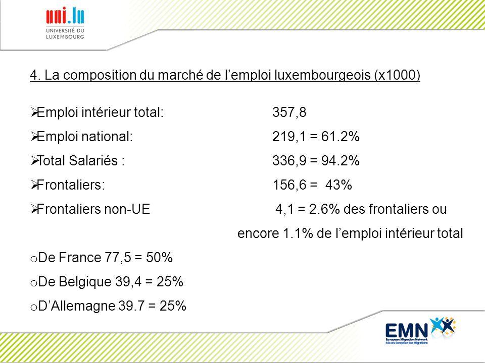 4. La composition du marché de lemploi luxembourgeois (x1000) Emploi intérieur total: 357,8 Emploi national:219,1 = 61.2% Total Salariés : 336,9 = 94.