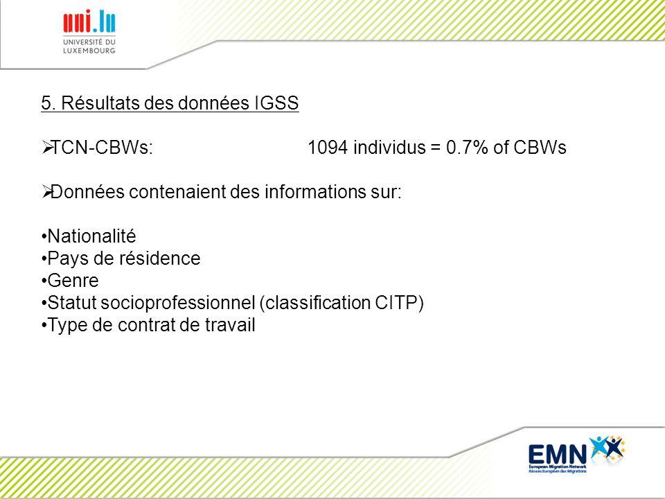 5. Résultats des données IGSS TCN-CBWs: 1094 individus = 0.7% of CBWs Données contenaient des informations sur: Nationalité Pays de résidence Genre St