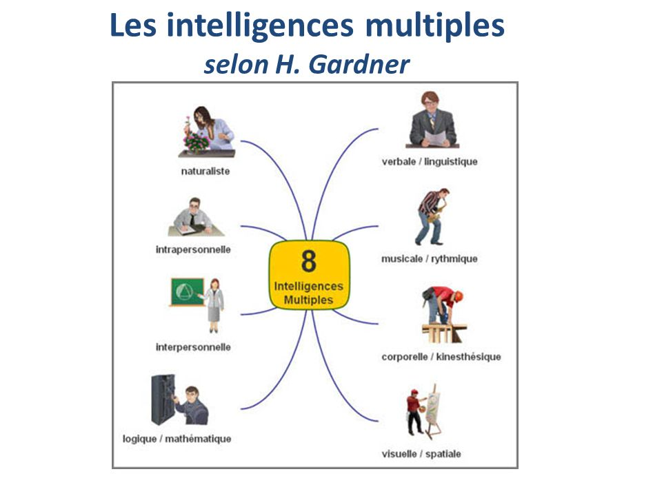 Les intelligences multiples selon H. Gardner