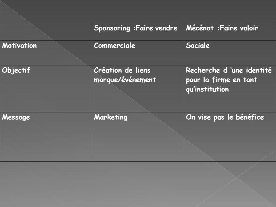 Sponsoring :Faire vendreMécénat :Faire valoir MotivationCommercialeSociale Objectif Création de liens marque/événement Recherche d une identité pour l