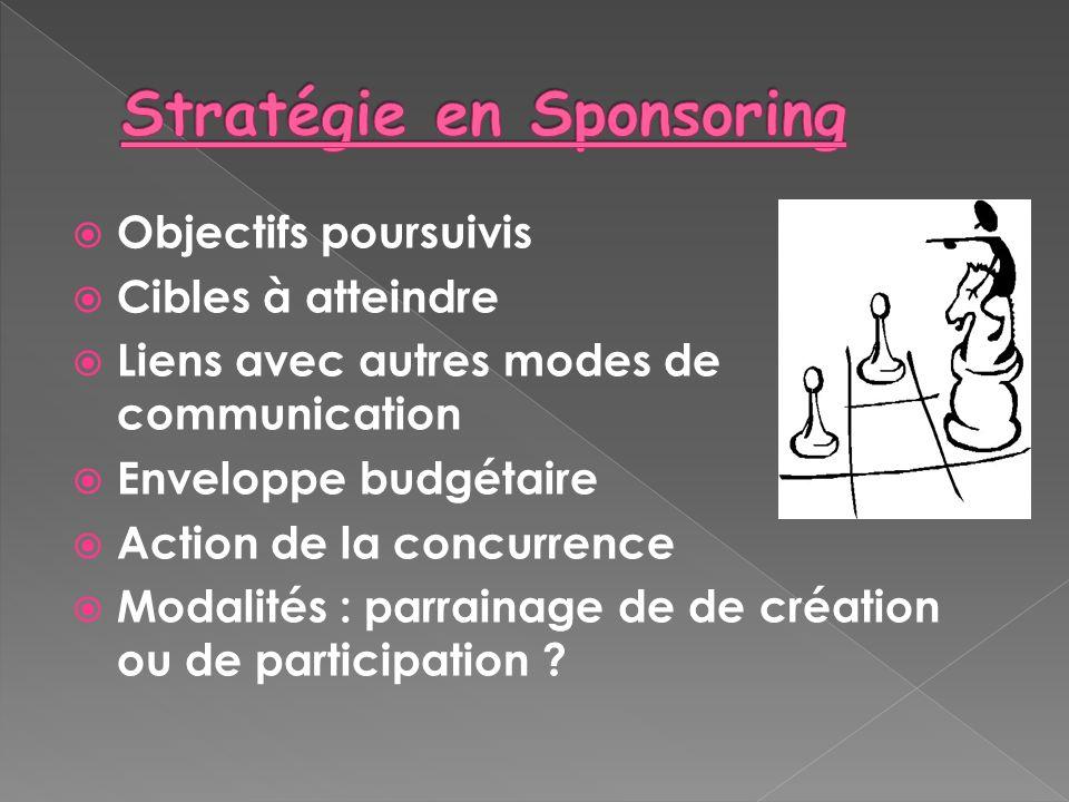 Objectifs poursuivis Cibles à atteindre Liens avec autres modes de communication Enveloppe budgétaire Action de la concurrence Modalités : parrainage