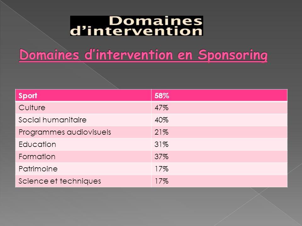 Sport58% Culture47% Social humanitaire40% Programmes audiovisuels21% Education31% Formation37% Patrimoine17% Science et techniques17%