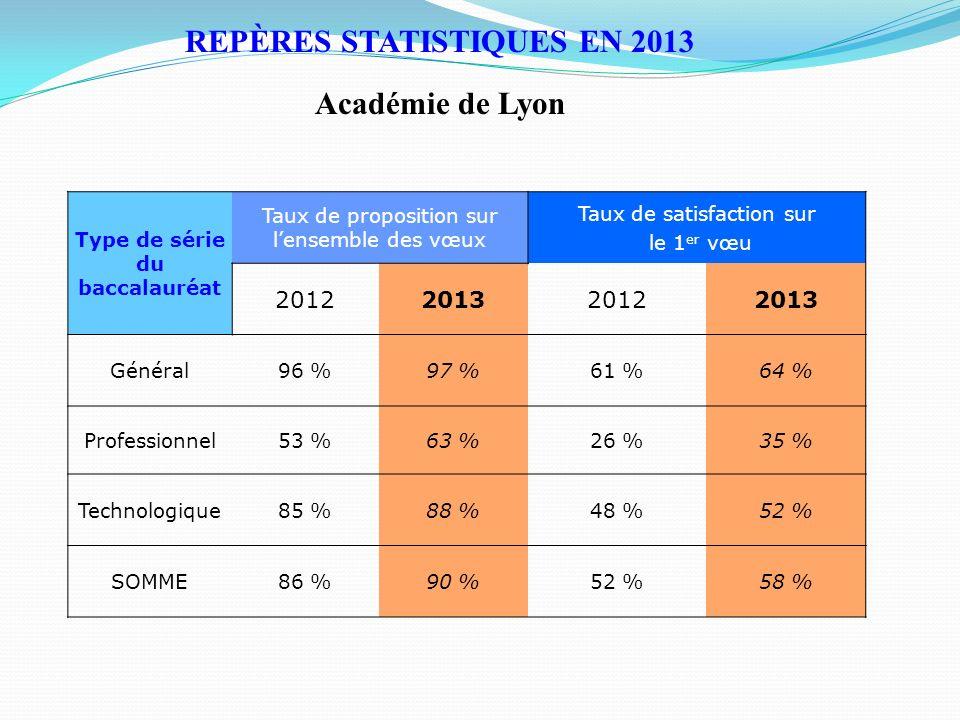 REPÈRES STATISTIQUES EN 2013 Académie de Lyon Type de série du baccalauréat Taux de proposition sur lensemble des vœux Taux de satisfaction sur le 1 e