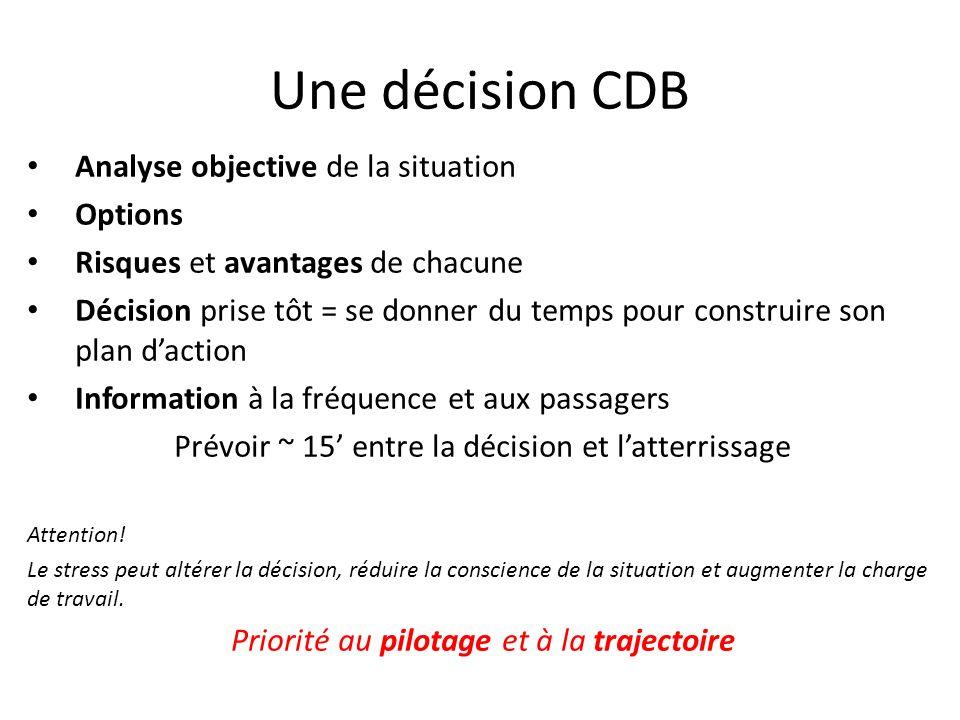 Une décision CDB Analyse objective de la situation Options Risques et avantages de chacune Décision prise tôt = se donner du temps pour construire son