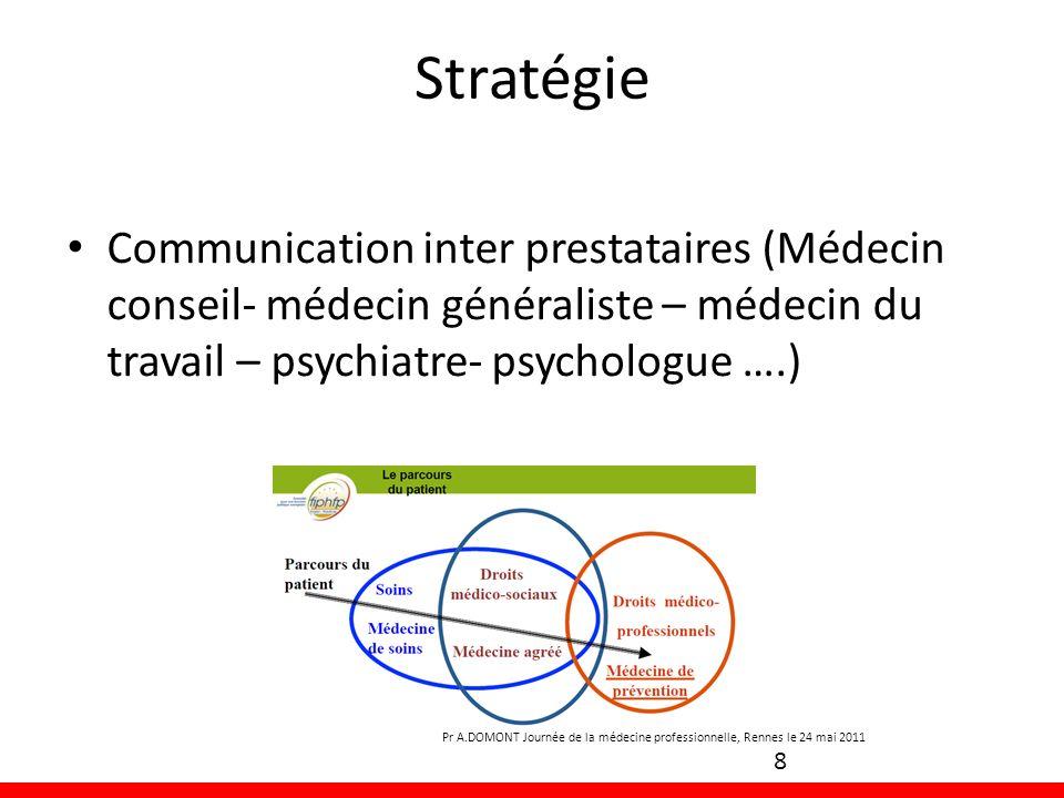 Stratégie Communication inter prestataires (Médecin conseil- médecin généraliste – médecin du travail – psychiatre- psychologue ….) 8 Pr A.DOMONT Jour