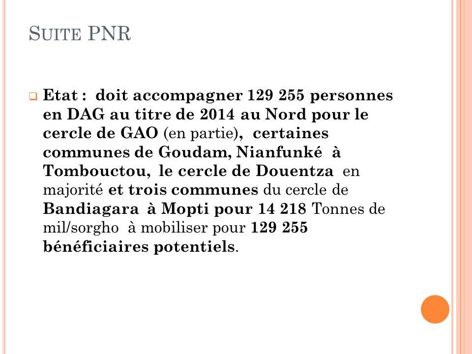S UITE PNR Etat : doit accompagner 129 255 personnes en DAG au titre de 2014 au Nord pour le cercle de GAO (en partie), certaines communes de Goudam, Nianfunké à Tombouctou, le cercle de Douentza en majorité et trois communes du cercle de Bandiagara à Mopti pour 14 218 Tonnes de mil/sorgho à mobiliser pour 129 255 bénéficiaires potentiels.