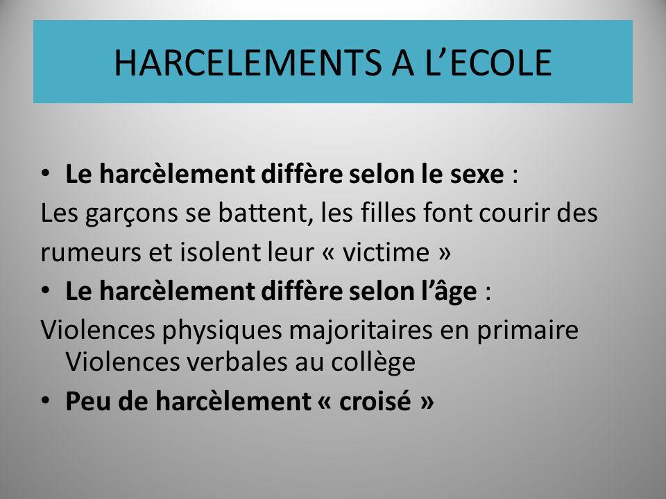 HARCELEMENTS A LECOLE Le harcèlement diffère selon le sexe : Les garçons se battent, les filles font courir des rumeurs et isolent leur « victime » Le harcèlement diffère selon lâge : Violences physiques majoritaires en primaire Violences verbales au collège Peu de harcèlement « croisé »