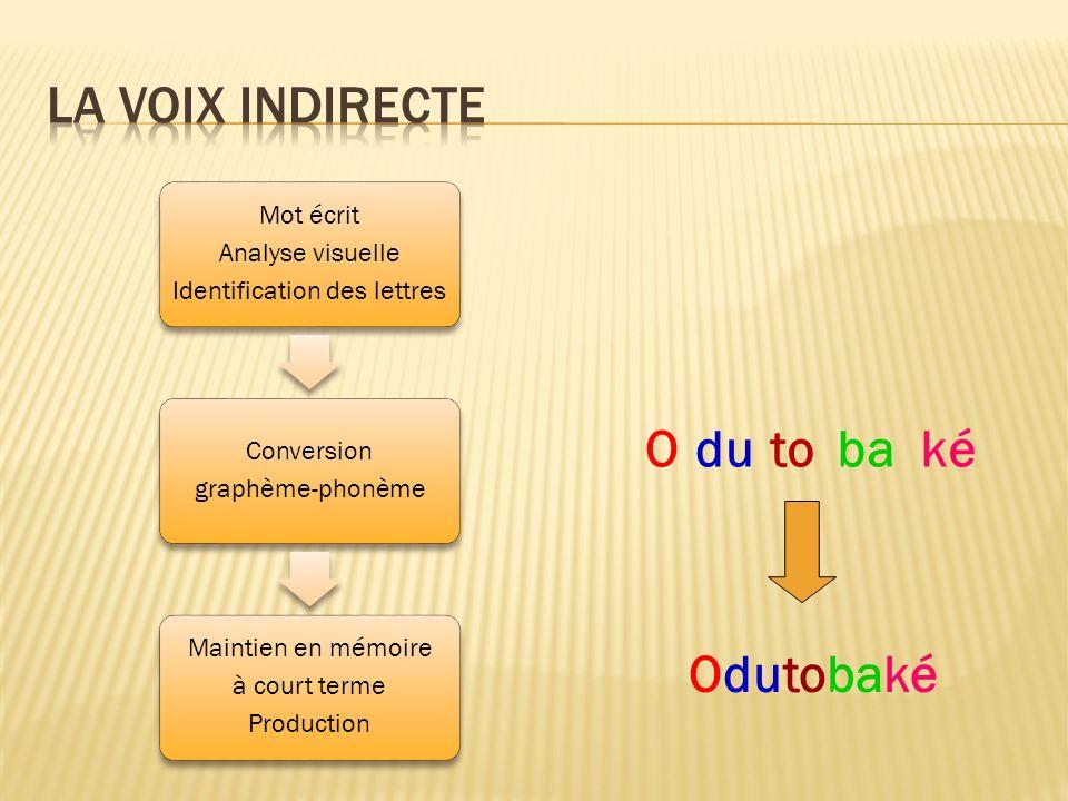 Mot écrit Analyse visuelle Identification des lettres Conversion graphème-phonème Maintien en mémoire à court terme Production Odutobaké Odutobaké