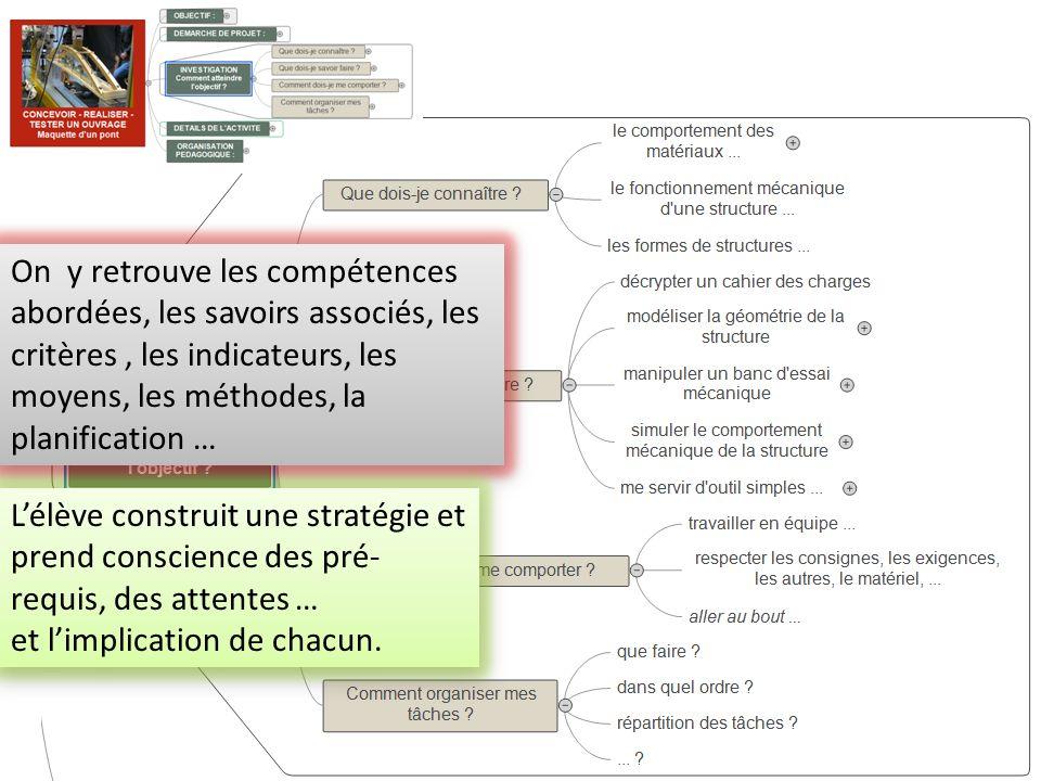 On y retrouve les compétences abordées, les savoirs associés, les critères, les indicateurs, les moyens, les méthodes, la planification … Lélève const
