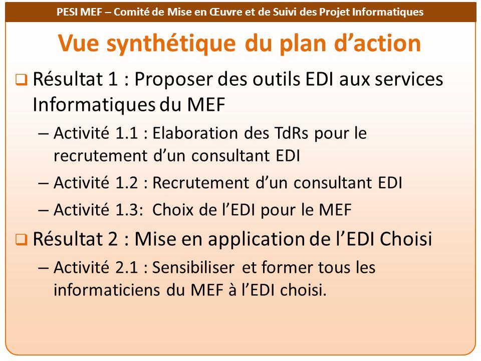 PESI MEF – Comité de Mise en Œuvre et de Suivi des Projet Informatiques Vue synthétique du plan daction Résultat 1 : Proposer des outils EDI aux services Informatiques du MEF – Activité 1.1 : Elaboration des TdRs pour le recrutement dun consultant EDI – Activité 1.2 : Recrutement dun consultant EDI – Activité 1.3: Choix de lEDI pour le MEF Résultat 2 : Mise en application de lEDI Choisi – Activité 2.1 : Sensibiliser et former tous les informaticiens du MEF à lEDI choisi.