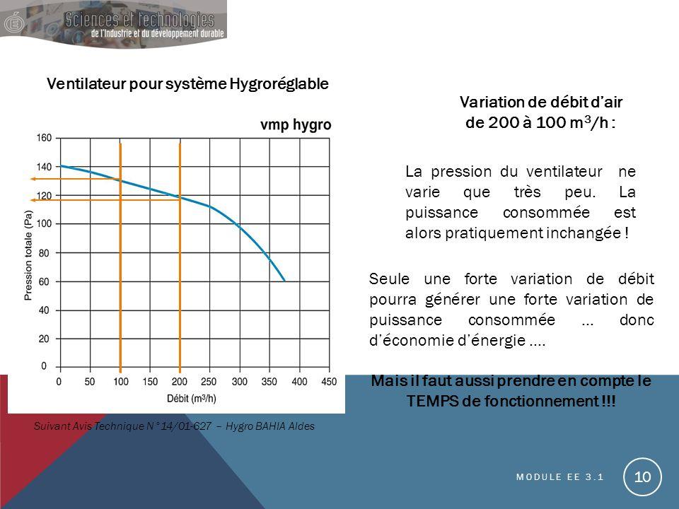 MODULE EE 3.1 10 Ventilateur pour système Hygroréglable Suivant Avis Technique N°14/01-627 – Hygro BAHIA Aldes La pression du ventilateur ne varie que très peu.