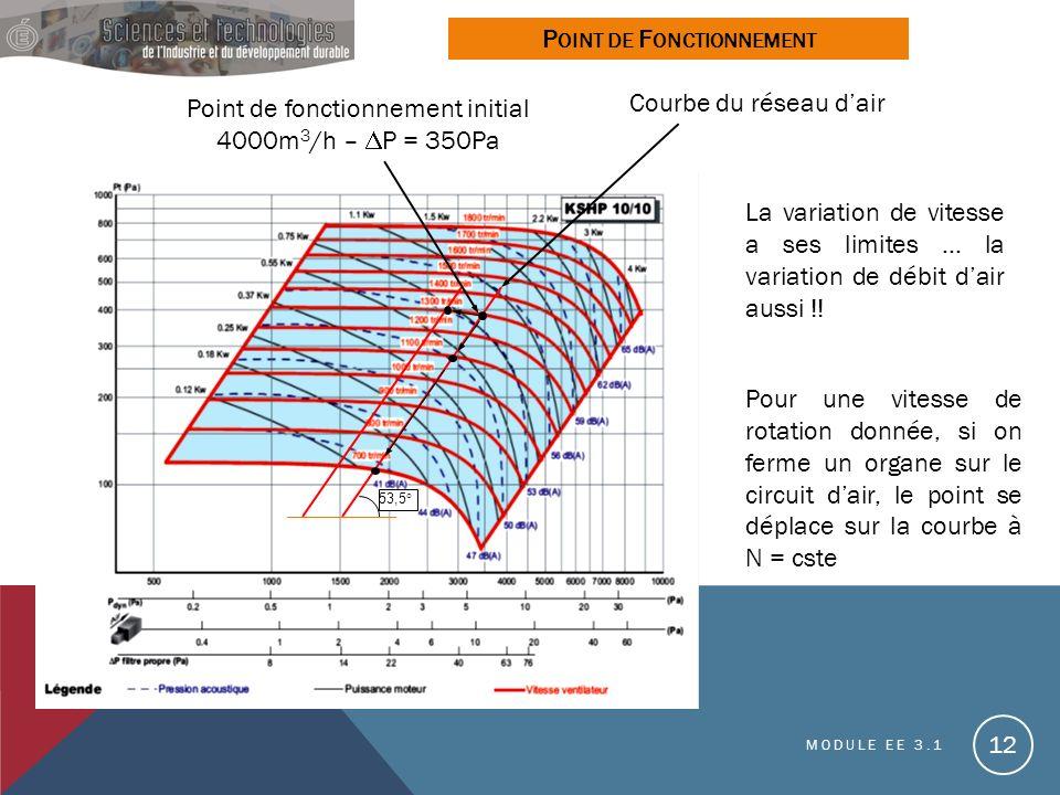 MODULE EE 3.1 12 P OINT DE F ONCTIONNEMENT Point de fonctionnement initial 4000m 3 /h – P = 350Pa 53,5° La variation de vitesse a ses limites … la variation de débit dair aussi !.