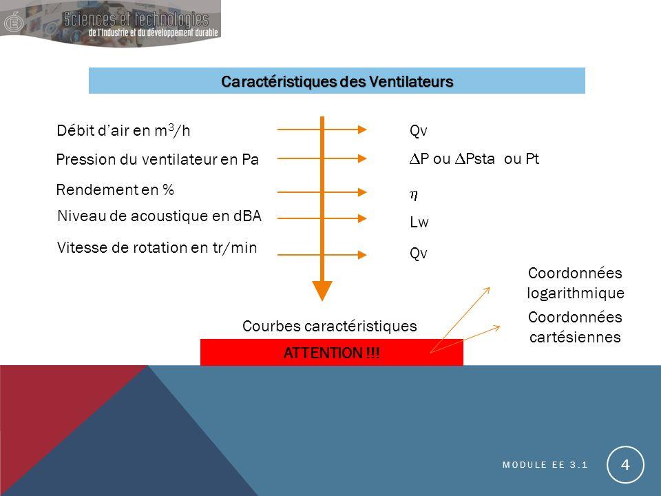 MODULE EE 3.1 4 Caractéristiques des Ventilateurs Débit dair en m 3 /h Pression du ventilateur en Pa Rendement en % Niveau de acoustique en dBA Vitesse de rotation en tr/min Qv P ou Psta ou Pt Lw Qv Courbes caractéristiques ATTENTION !!.