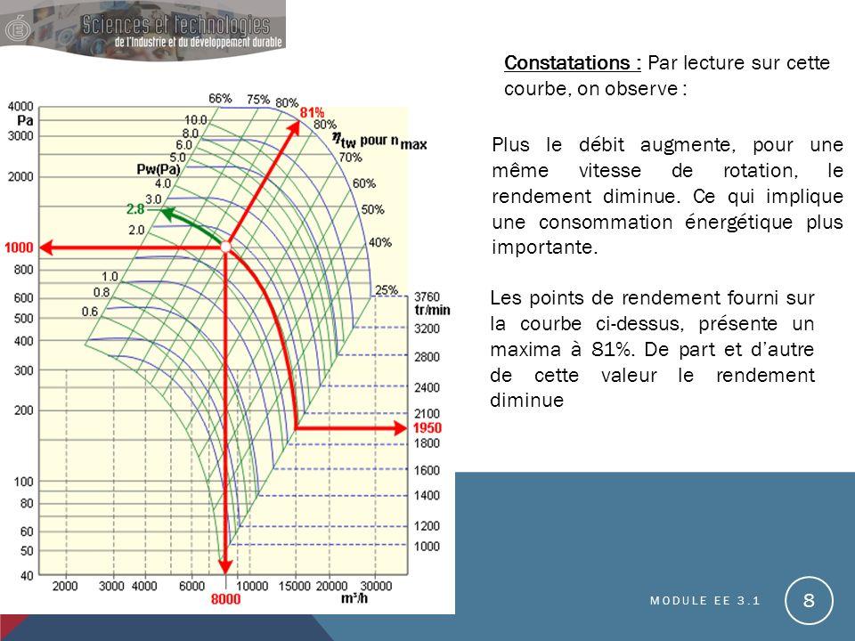 MODULE EE 3.1 8 Constatations : Par lecture sur cette courbe, on observe : Plus le débit augmente, pour une même vitesse de rotation, le rendement diminue.