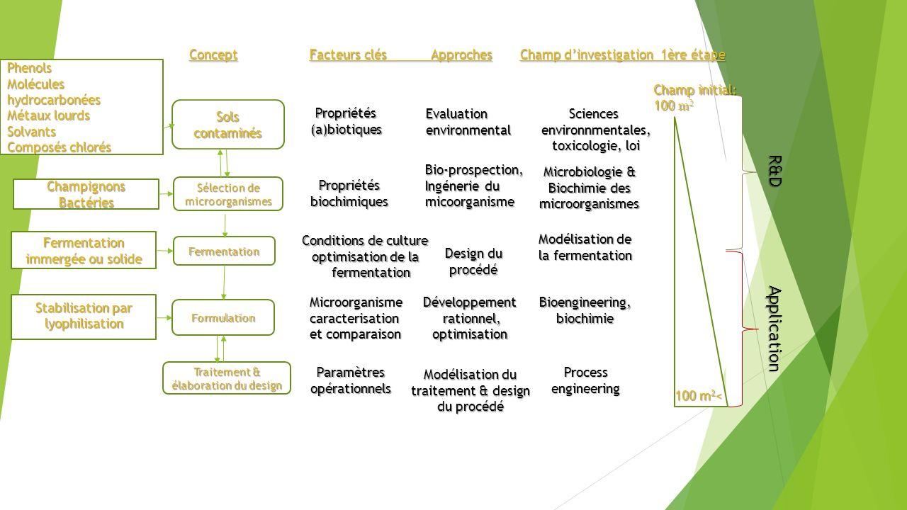 Concept Facteurs clés Approches Champ dinvestigation 1ère étape Sols contaminés Sélection de microorganismes Fermentation Formulation Traitement & éla