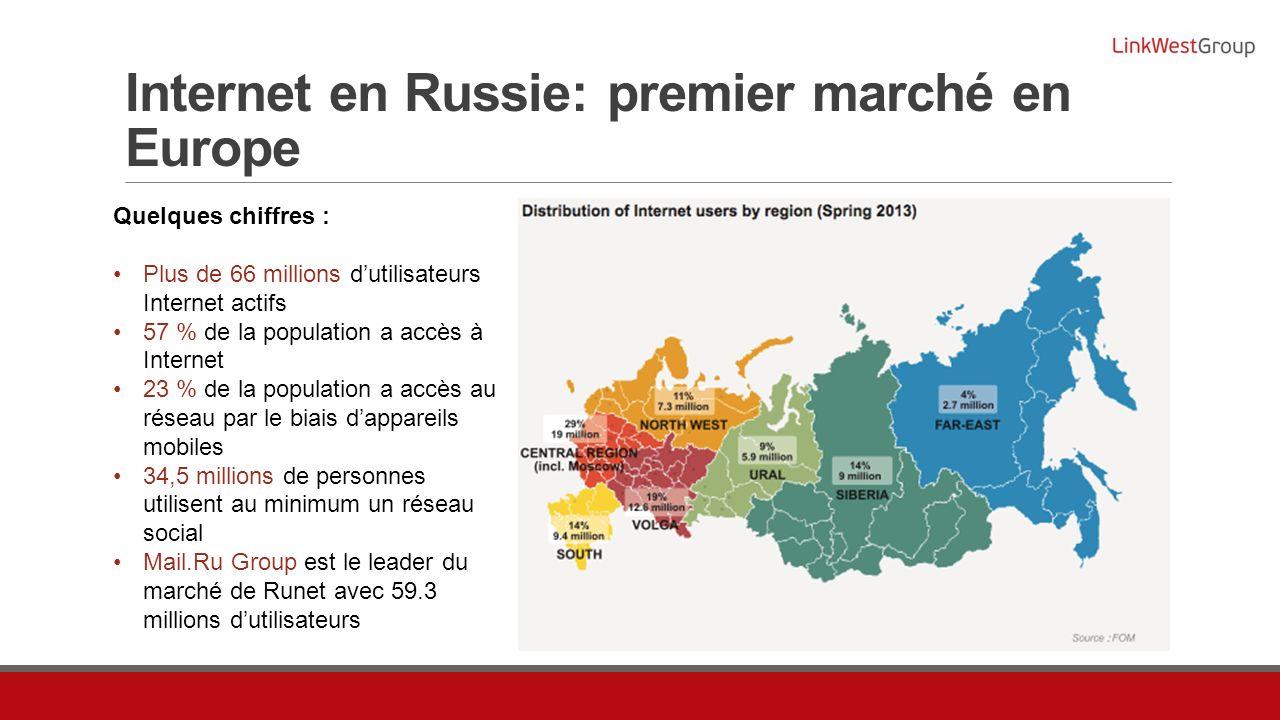 Internet en Russie: premier marché en Europe Quelques chiffres : Plus de 66 millions dutilisateurs Internet actifs 57 % de la population a accès à Internet 23 % de la population a accès au réseau par le biais dappareils mobiles 34,5 millions de personnes utilisent au minimum un réseau social Mail.Ru Group est le leader du marché de Runet avec 59.3 millions dutilisateurs