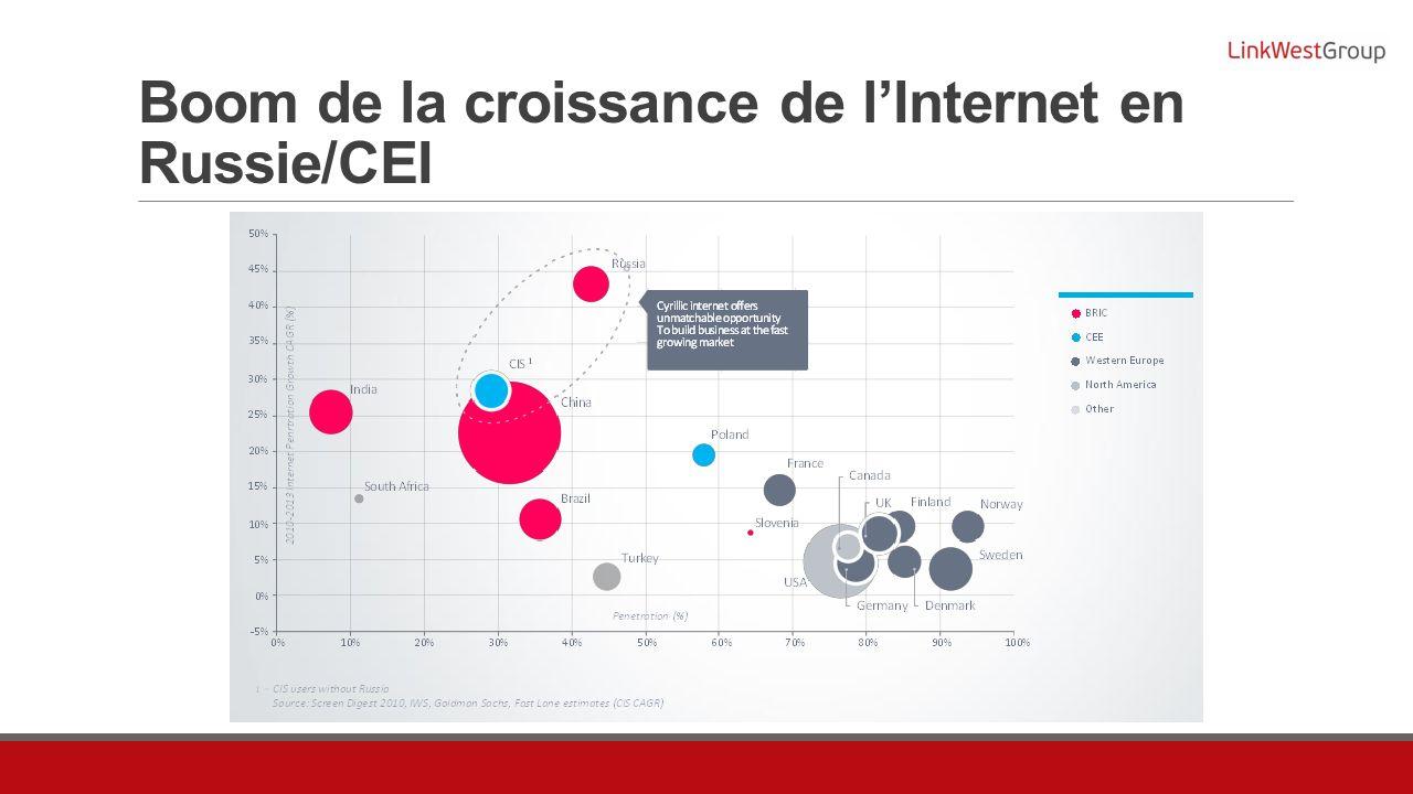 Boom de la croissance de lInternet en Russie/CEI