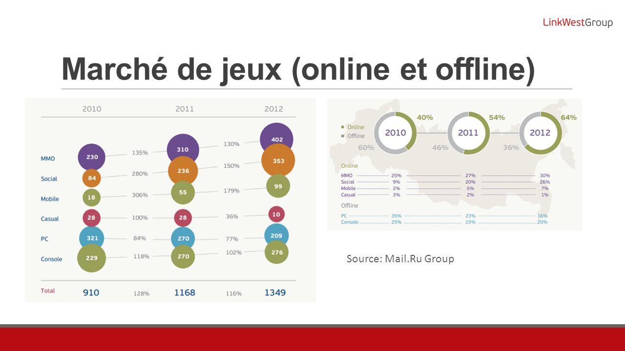 Marché de jeux (online et offline) Source: Mail.Ru Group