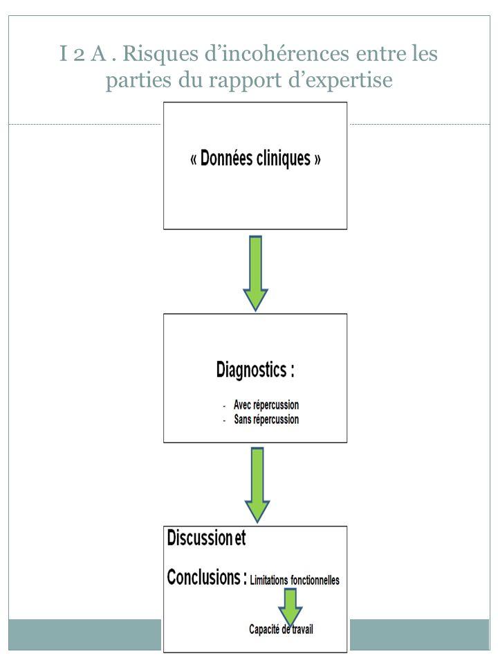 I 2 A. Risques dincohérences entre les parties du rapport dexpertise