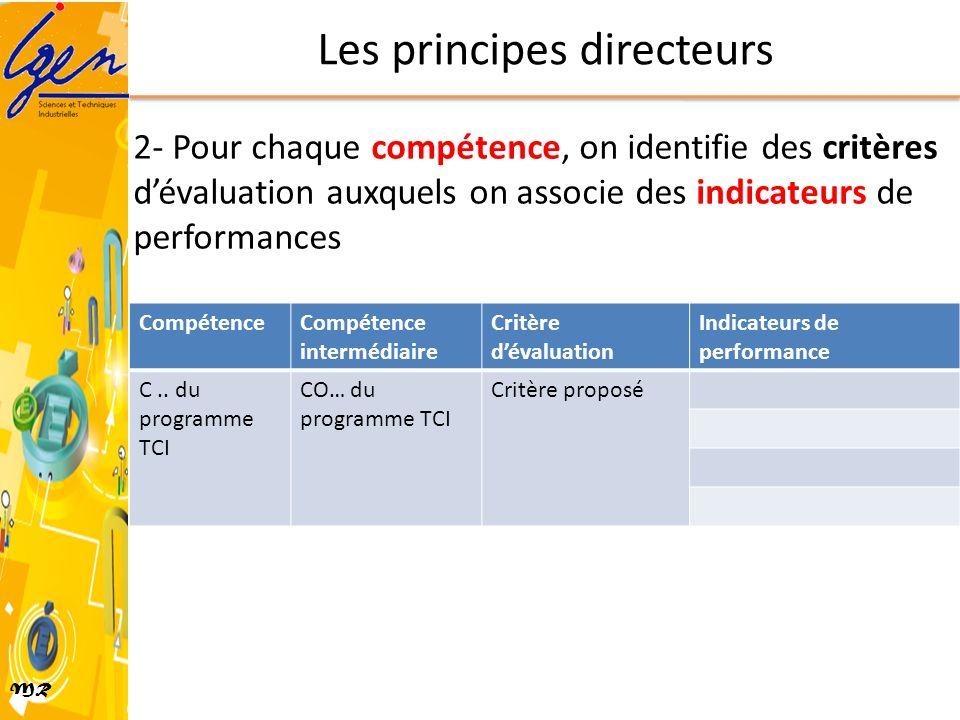 MR CompétenceCompétence intermédiaire Critère dévaluation Indicateurs de performance C.. du programme TCI CO… du programme TCI Critère proposé 2- Pour