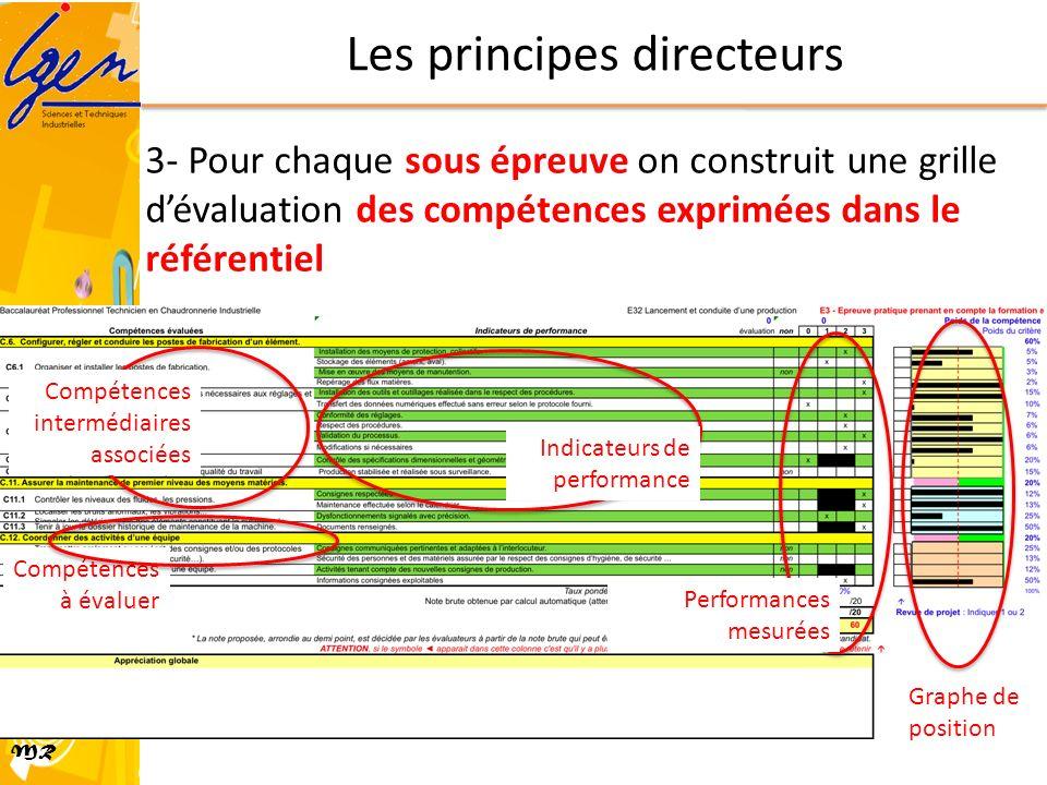 MR Compétences à évaluer Compétences intermédiaires associées Indicateurs de performance Performances mesurées Graphe de position Les principes direct