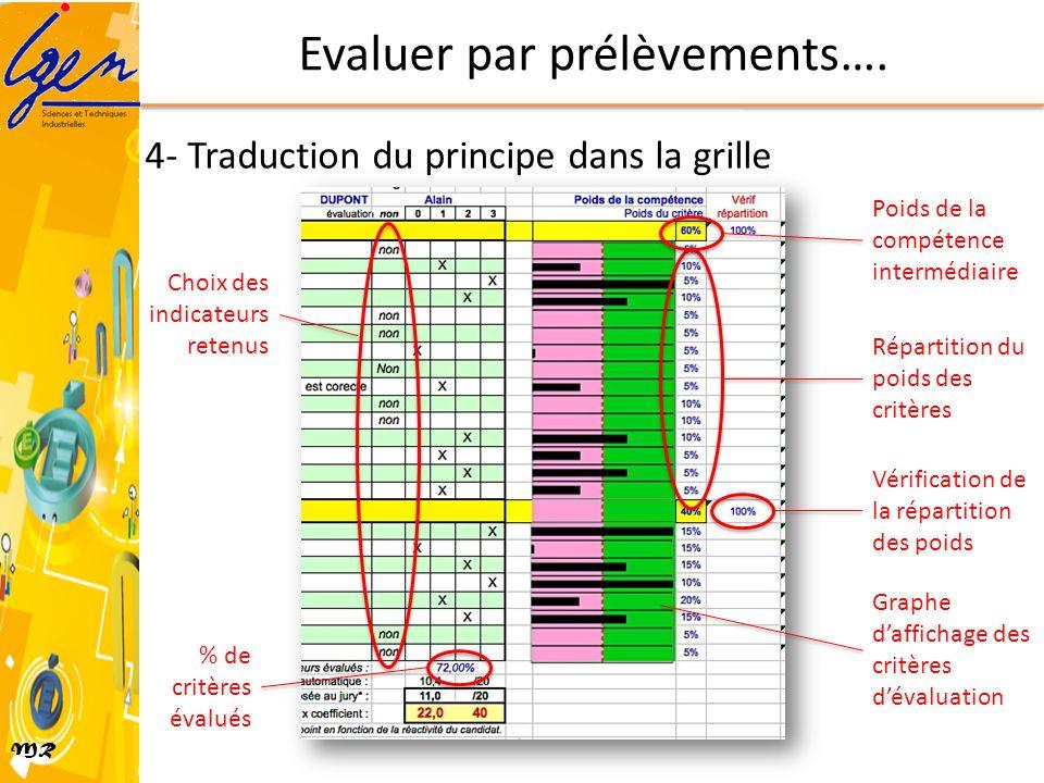 MR Evaluer par prélèvements…. Choix des indicateurs retenus % de critères évalués Poids de la compétence intermédiaire Répartition du poids des critèr
