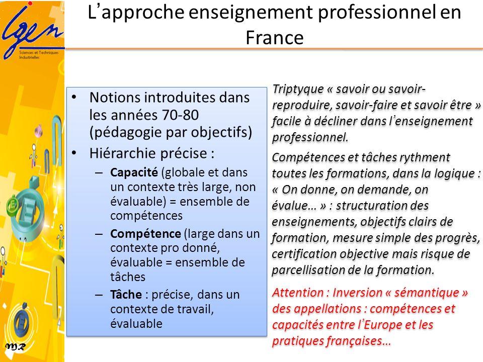 MR Lapproche enseignement professionnel en France Notions introduites dans les années 70-80 (pédagogie par objectifs) Hiérarchie précise : – Capacité