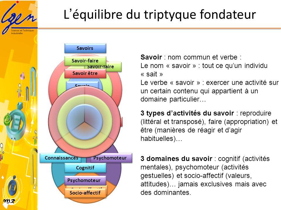 MR Léquilibre du triptyque fondateur Connaissances Psychomoteur Socio-affectif Savoir être Savoir-faire Savoir reproduire Savoir : nom commun et verbe