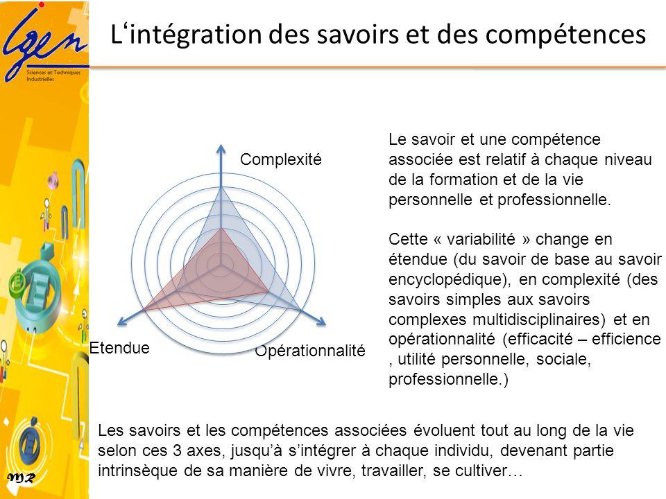 MR Lintégration des savoirs et des compétences Opérationnalité Etendue Complexité Le savoir et une compétence associée est relatif à chaque niveau de
