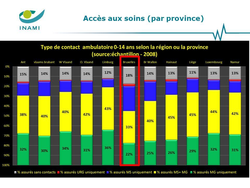 Accès aux soins (par province) 13