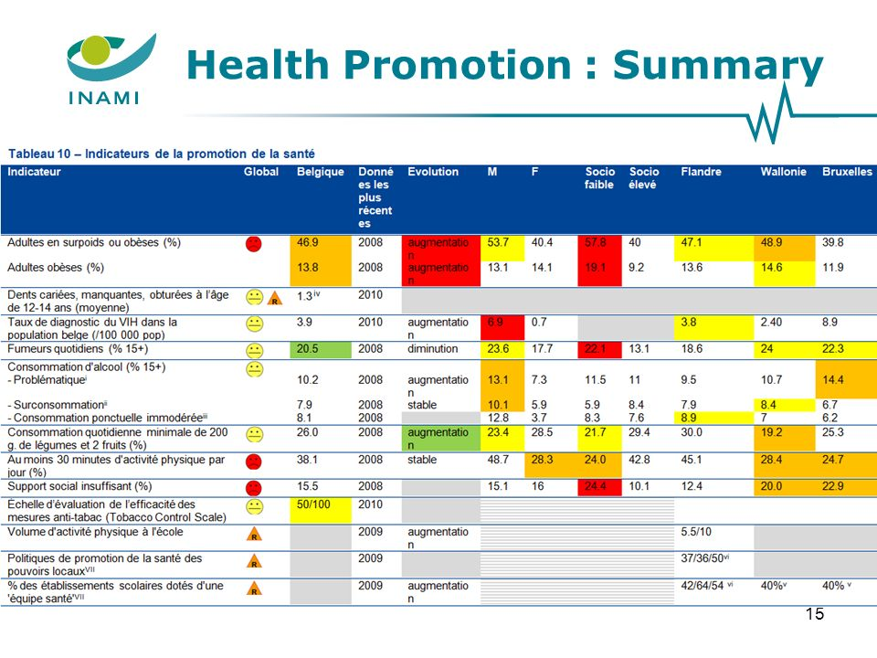 Health Promotion : Summary 15