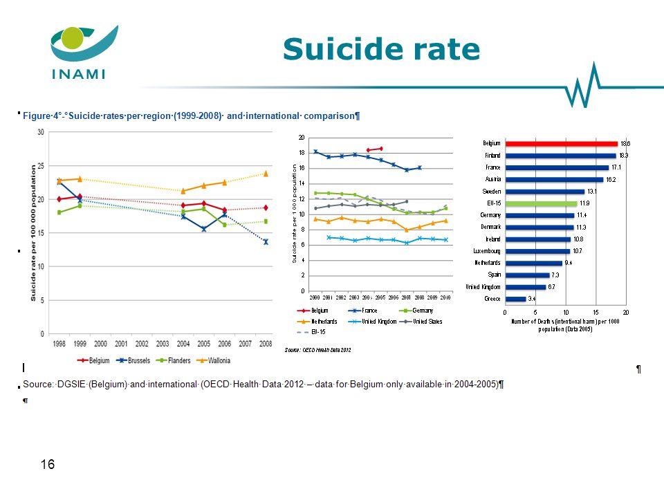 Suicide rate 16