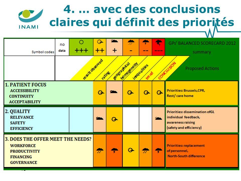 4. … avec des conclusions claires qui définit des priorités 18