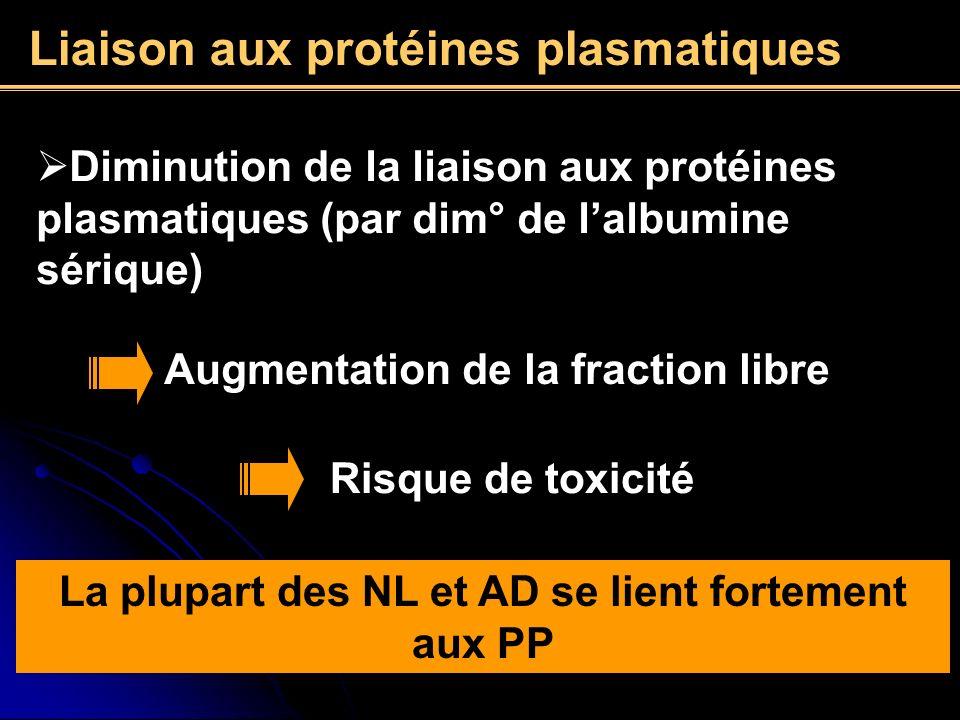 Diminution de la liaison aux protéines plasmatiques (par dim° de lalbumine sérique) Augmentation de la fraction libre Risque de toxicité La plupart de