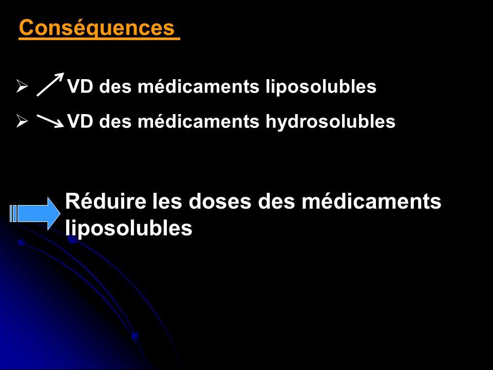 Conséquences Réduire les doses des médicaments liposolubles VD des médicaments liposolubles VD des médicaments hydrosolubles